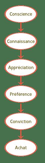 Diagramme Marketing
